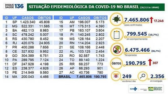 Situação epidemiológica da covid 19 no Brasil/26.12.2020